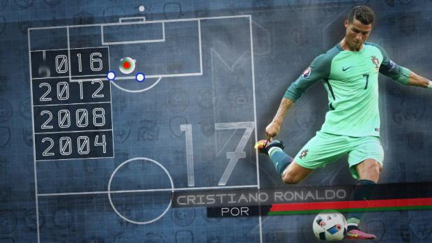 Fakt des Tages: Rekordspieler Ronaldo