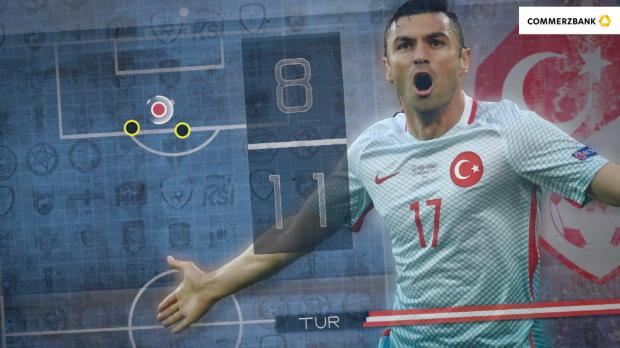 Fünf Fakten nach Tschechien gegen die Türkei