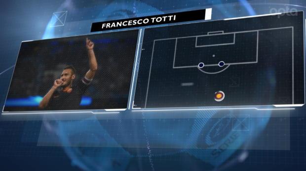 Dato de la jornada - Totti busca seguir la racha