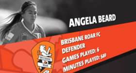 Brisbane Roar's Angela Beard is the November nominee for NAB's Young Footballer of the Year award.