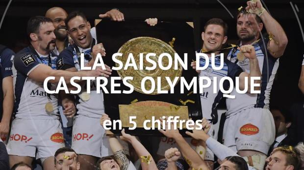 Rugby : Top 14 - Top 14 : La saison du CO en 5 chiffres