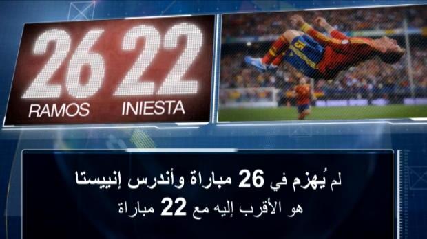 كرة قدم: معلومة اليوم: الدوري الاسباني