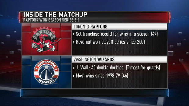 East Series Preview: Raptors - Wizards