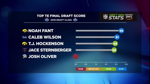 Video: Next Gen Stats: Grading the 2019 NFL Draft's tight end class