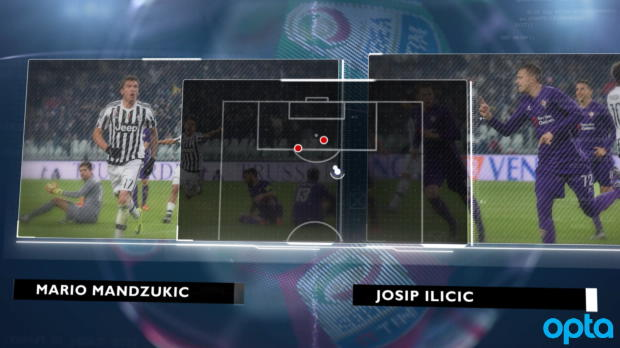 Topspiel im Fokus: Juventus gegen Florenz