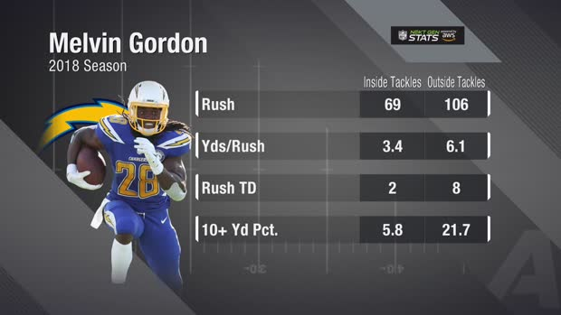 Next Gen Stats: Los Angeles Chargers running back Melvin Gordon's edge outside the tackles