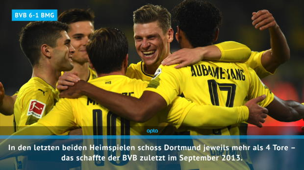 Fast Match Report: Dortmund so gut wie nie