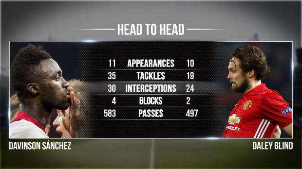 Head to Head: Ajax vs. ManUnited