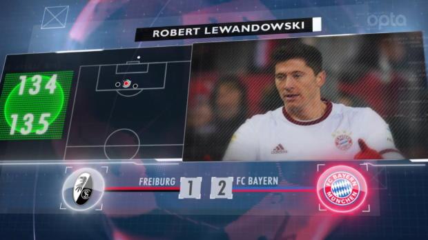 Fünf Fakten nach dem 17. Spieltag