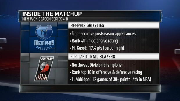 West Series Preview: Grizzlies - Blazers