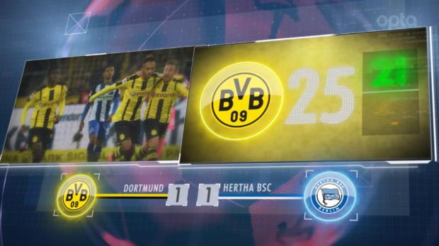Fünf Fakten nach dem 7. Spieltag