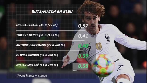 Bleus - Giroud, Griezmann, Mbappé - qui va rattraper Thierry Henry ?