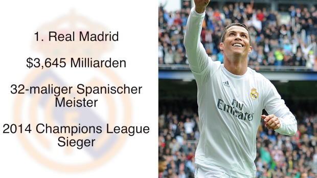 Forbes: Real Madrid Krösus der Fußball-Welt