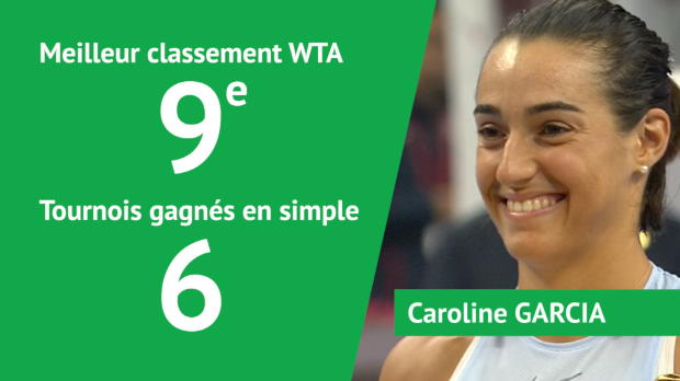 Basket : WTA - Garcia, 7e Française dans le Top 10