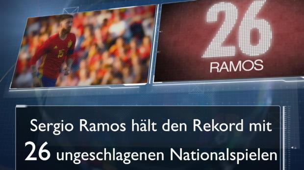 Fakt des Tages: Sergio Ramos, der Unbesiegbare