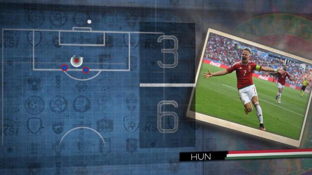 Fünf Fakten vor Ungarn gegen Belgien
