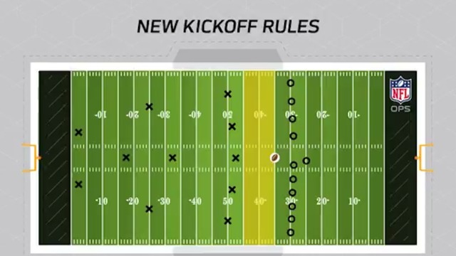 Breaking down the NFL kickoff rule changes for 2018