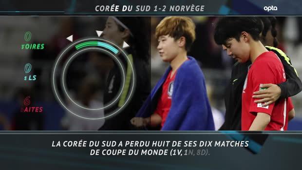 5 choses à retenir de Corée du Sud vs. Norvège