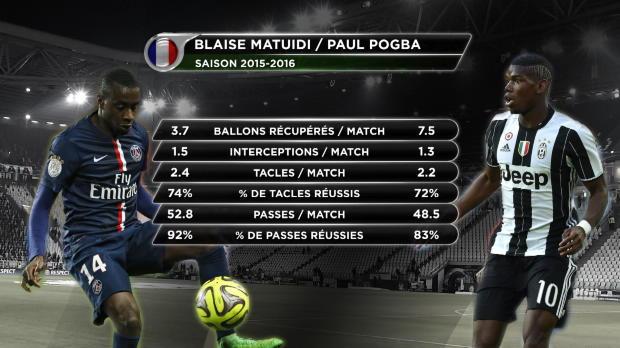 Juventus - Matuidi, plus fort que Pogba ?