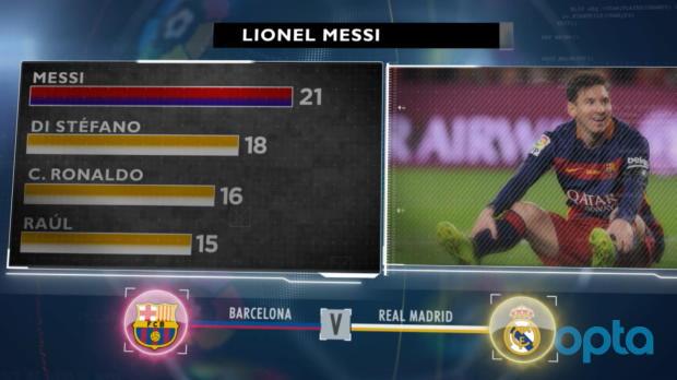 Topspiel im Fokus: Messi Clasico-Top-Knipser