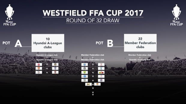 FFA Cup Round of 32 draw details