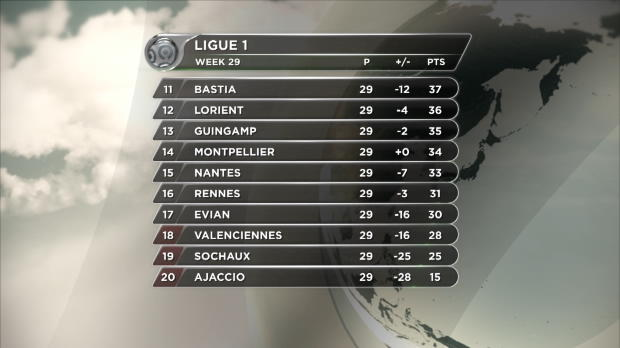 L1 - 29�me journ�e, Le Journal de la Ligue 1