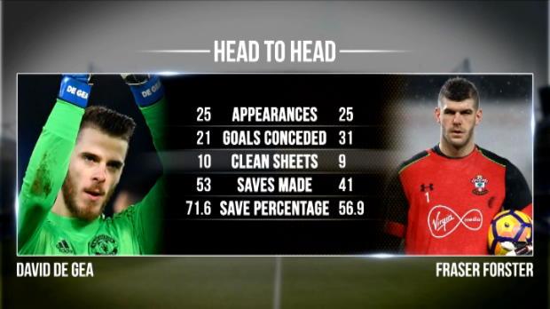 كرة قدم: كأس رابطة الأندية الإنكليزية: مانشستر يونايتد – ساوثمبتون.. وجها لوجه