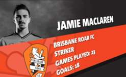 Brisbane Roar striker Jamie Maclaren has been named this season's A-League NAB Young Footballer of the Year.