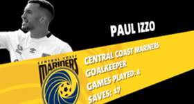 Central Coast Mariners keeper Paul Izzo has been named February's nominee for the NAB Young Footballer of the Year award.