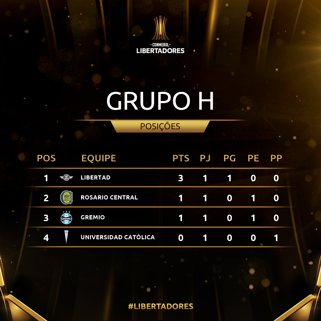 Grupo H - rodada 1