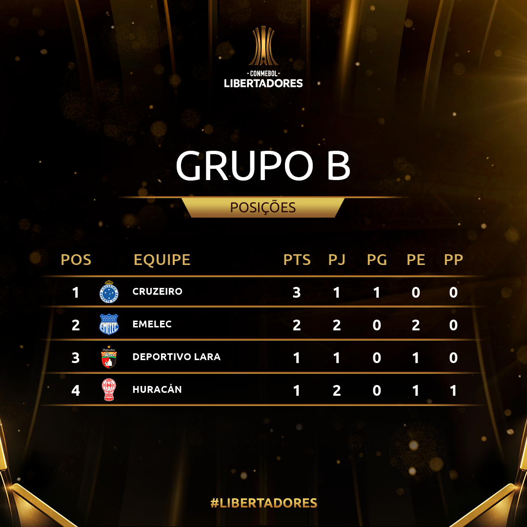Grupo B Rodada 2 Libertadores
