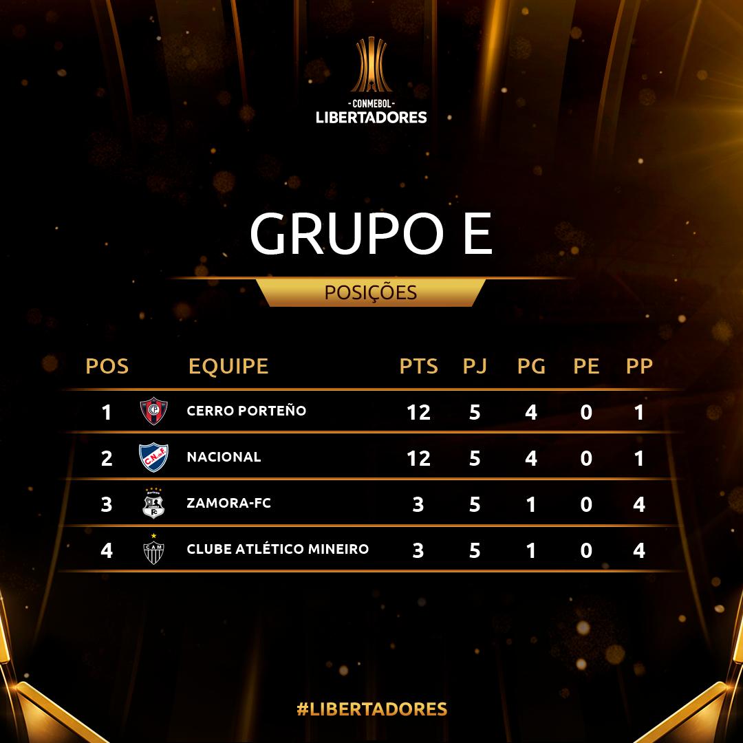 Grupo E Rodada 5 Copa Libertadores