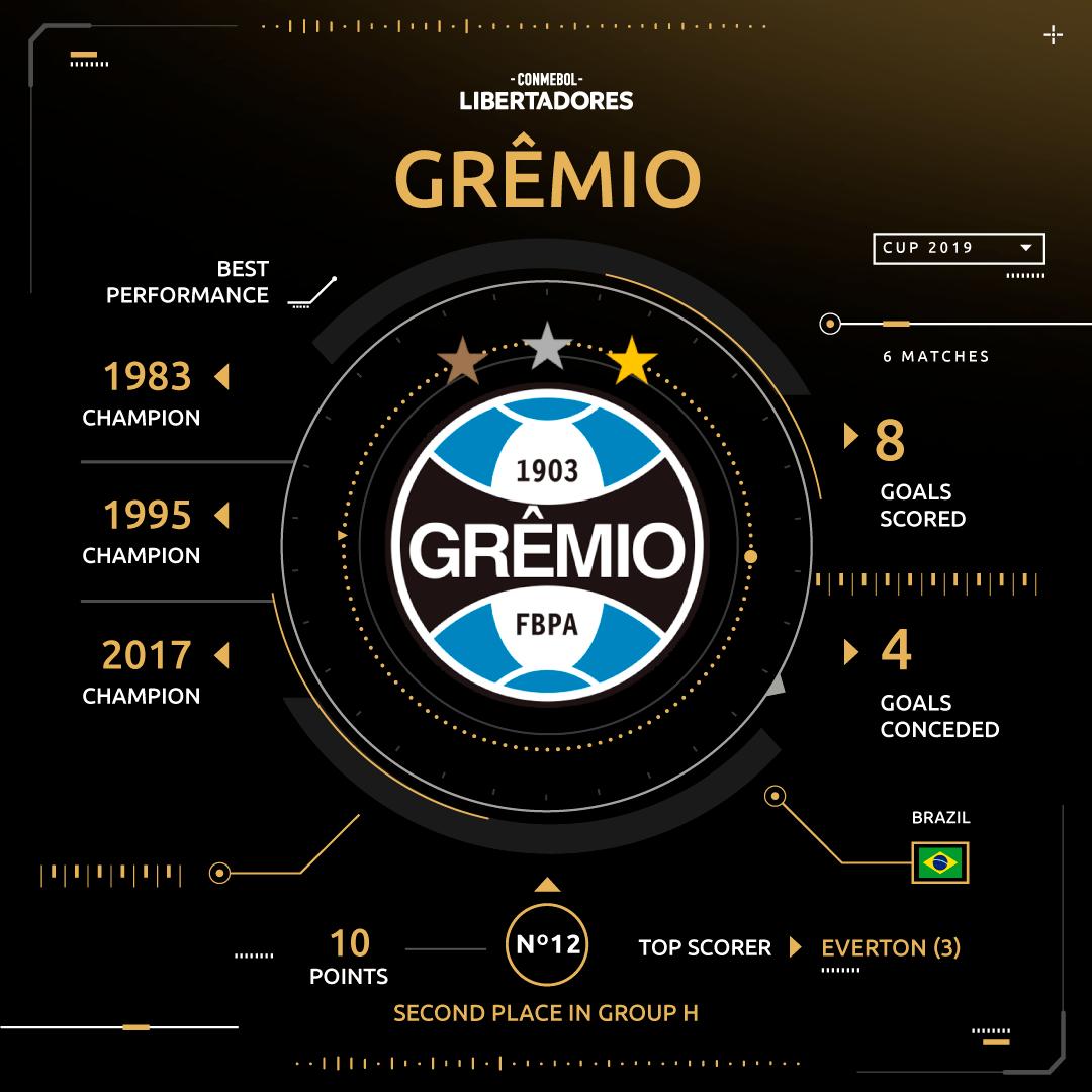 Grêmio group stage