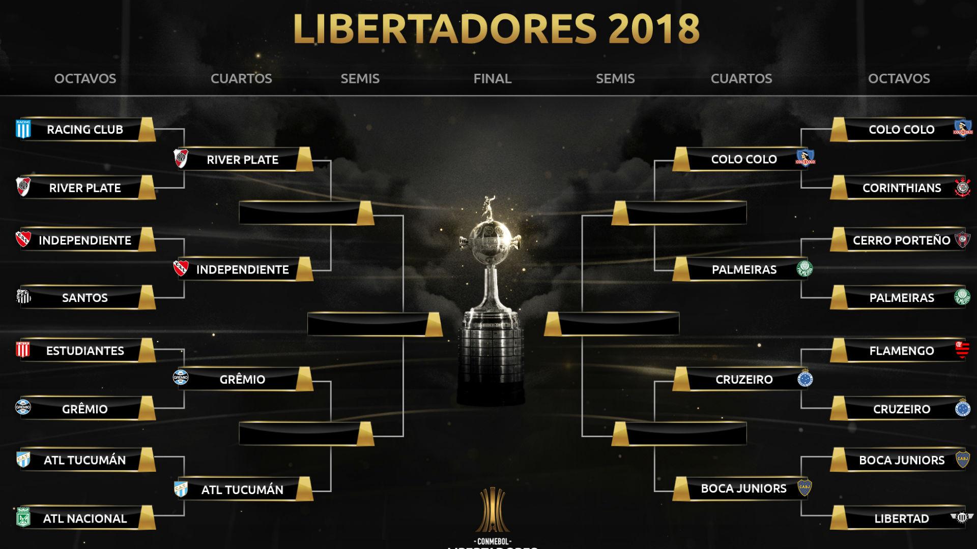 Cuadro cuartos de final Copa Libertadores 2018