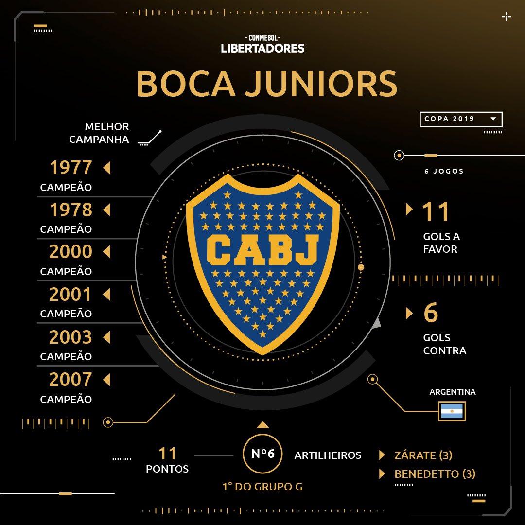 Boca Juniors - sorteio Libertadores