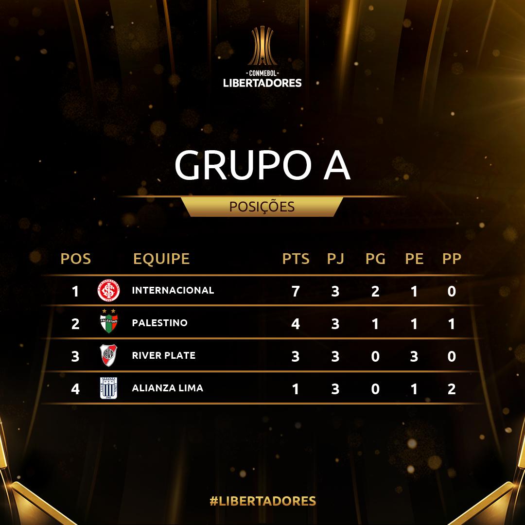 Grupo A Rodada 3 Libertadores