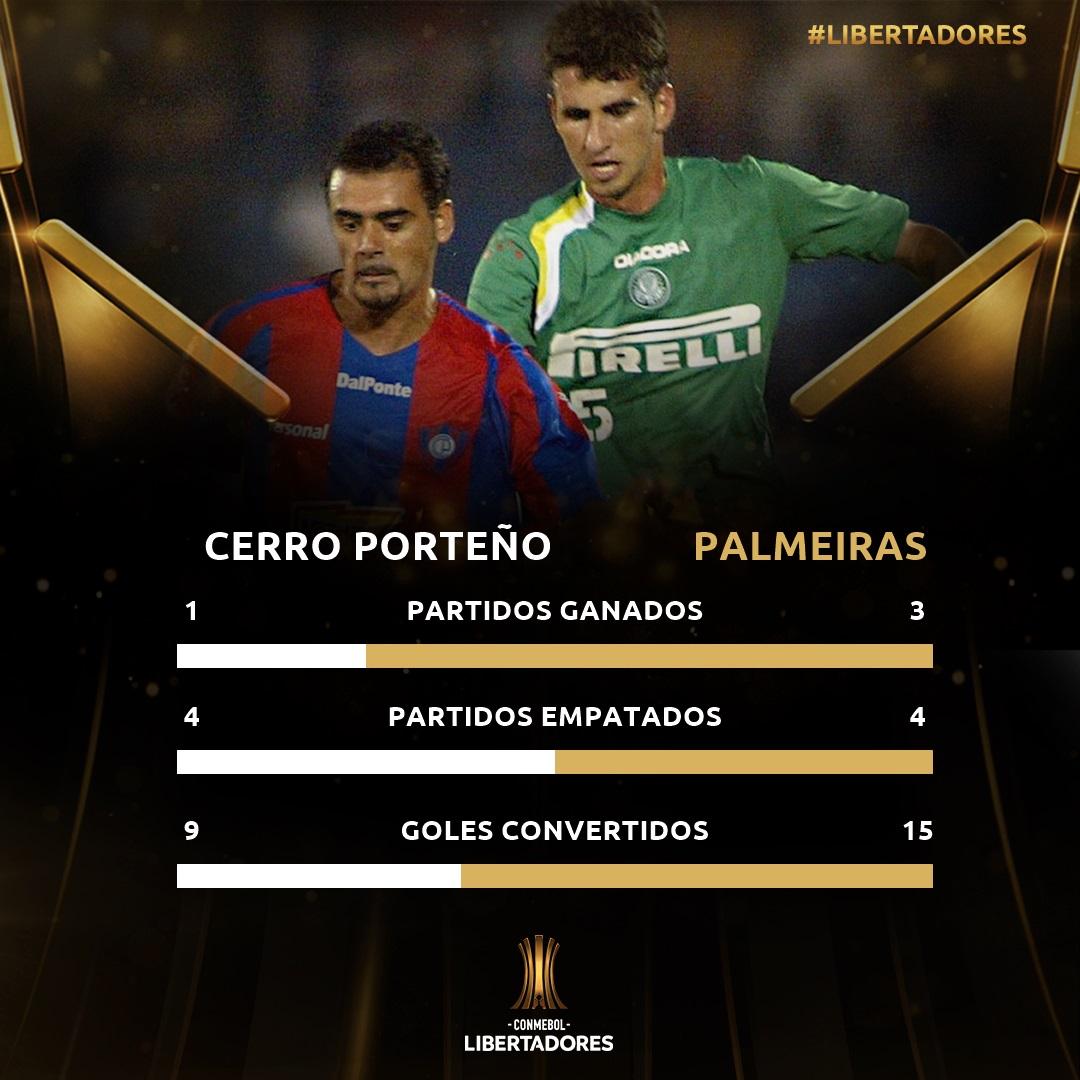 Palmeiras-Cerro Porteño historial