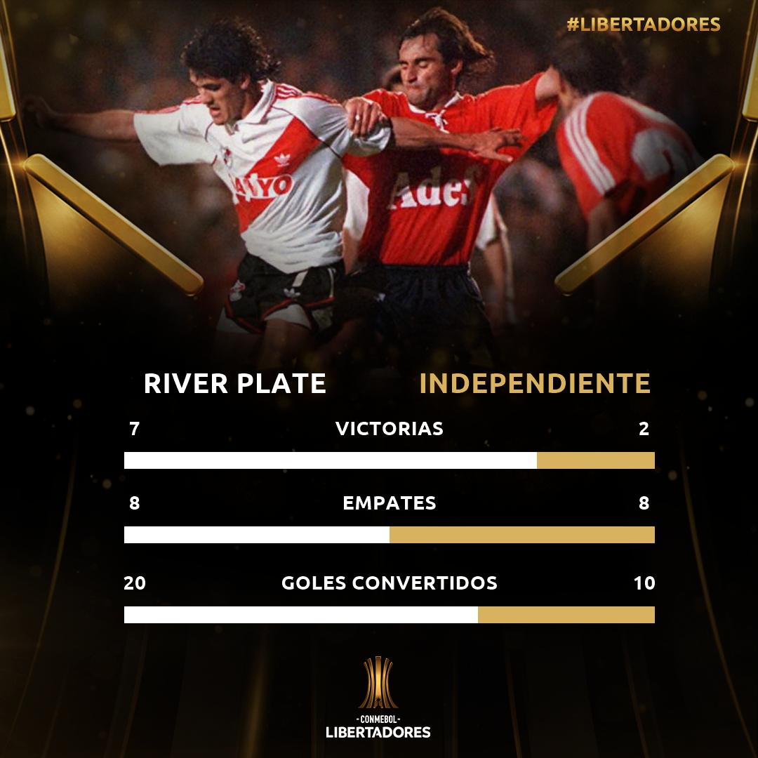 Historial River-Independiente Copa Libertadores