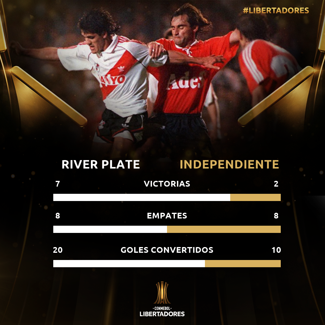 Historial River-Independiente