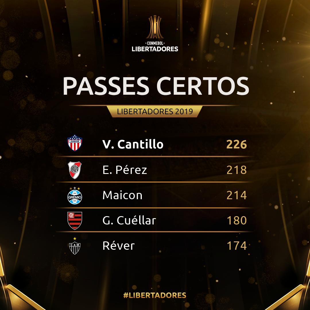 Passes certos semana 4 - Libertadores