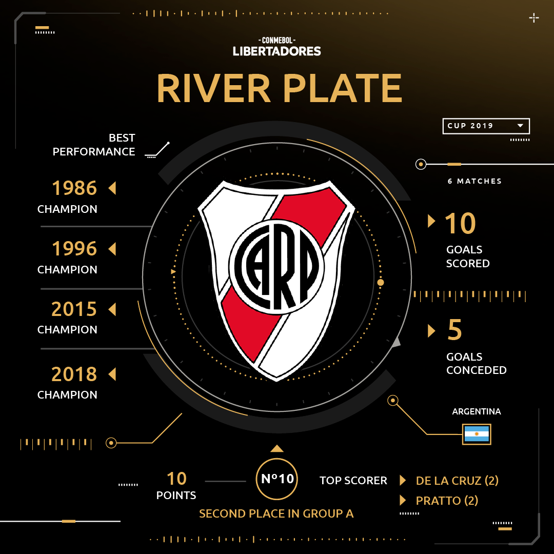 River group stage