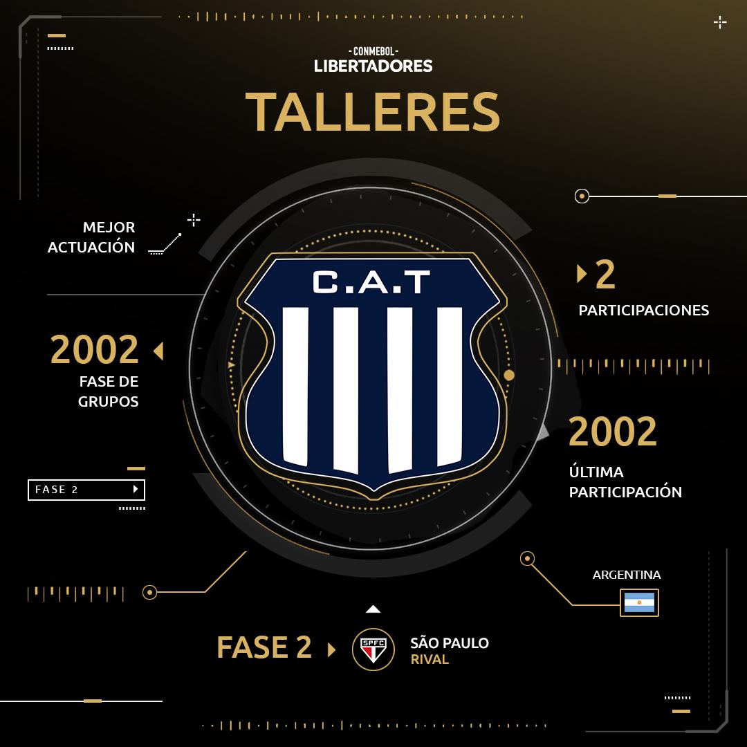 Talleres de Córdoba Copa Libertadores 2019