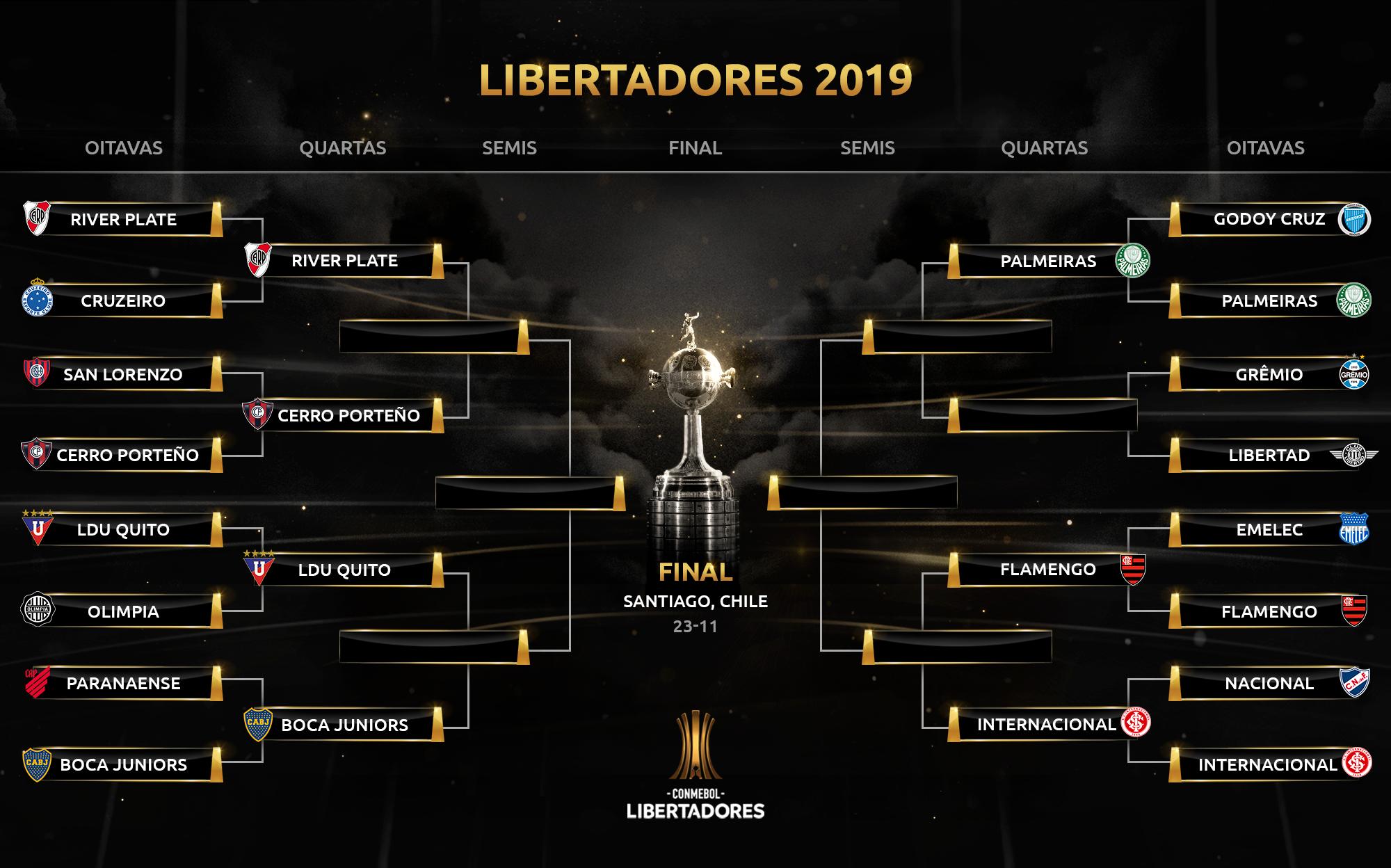 Chave - Libertadores