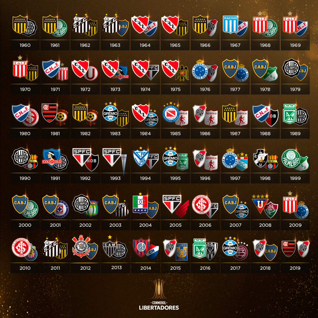 Todas las finales de la Libertadores