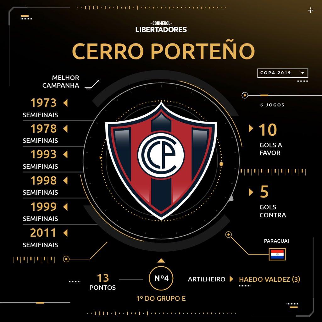 Sorteio - Cerro Porteño - Libertadores