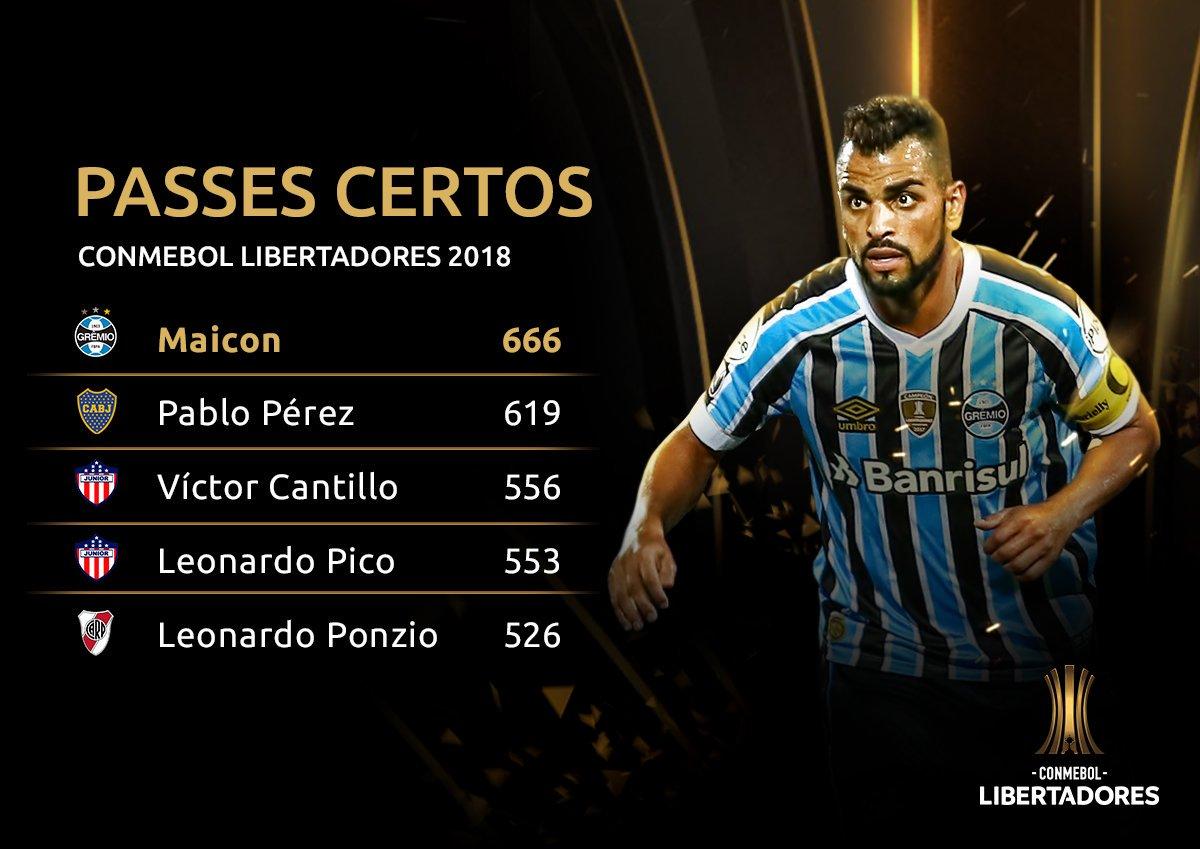 Passes certos - Libertadores