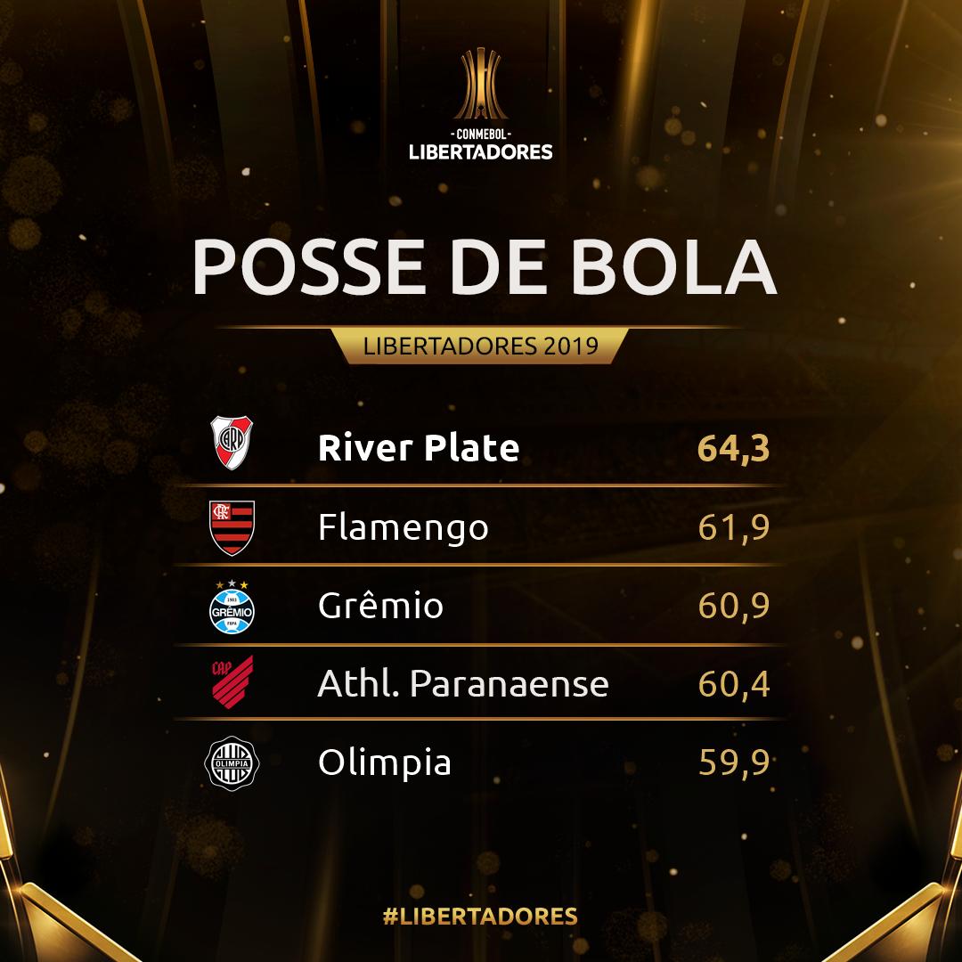 Posse de bola semana 4 - Libertadores