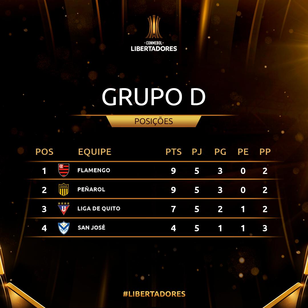 Grupo D Rodada 5 Copa Libertadores