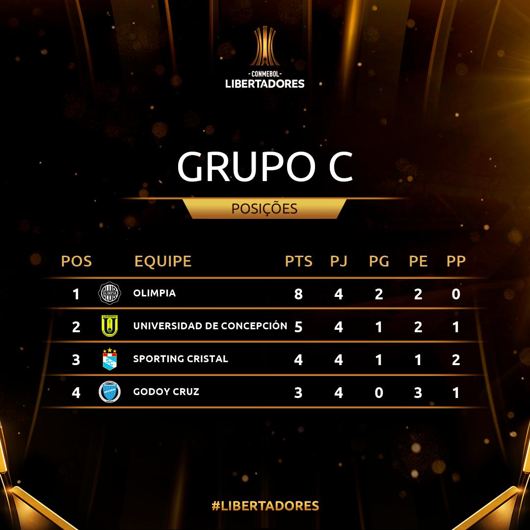 Grupo C Rodada 4 Libertadores
