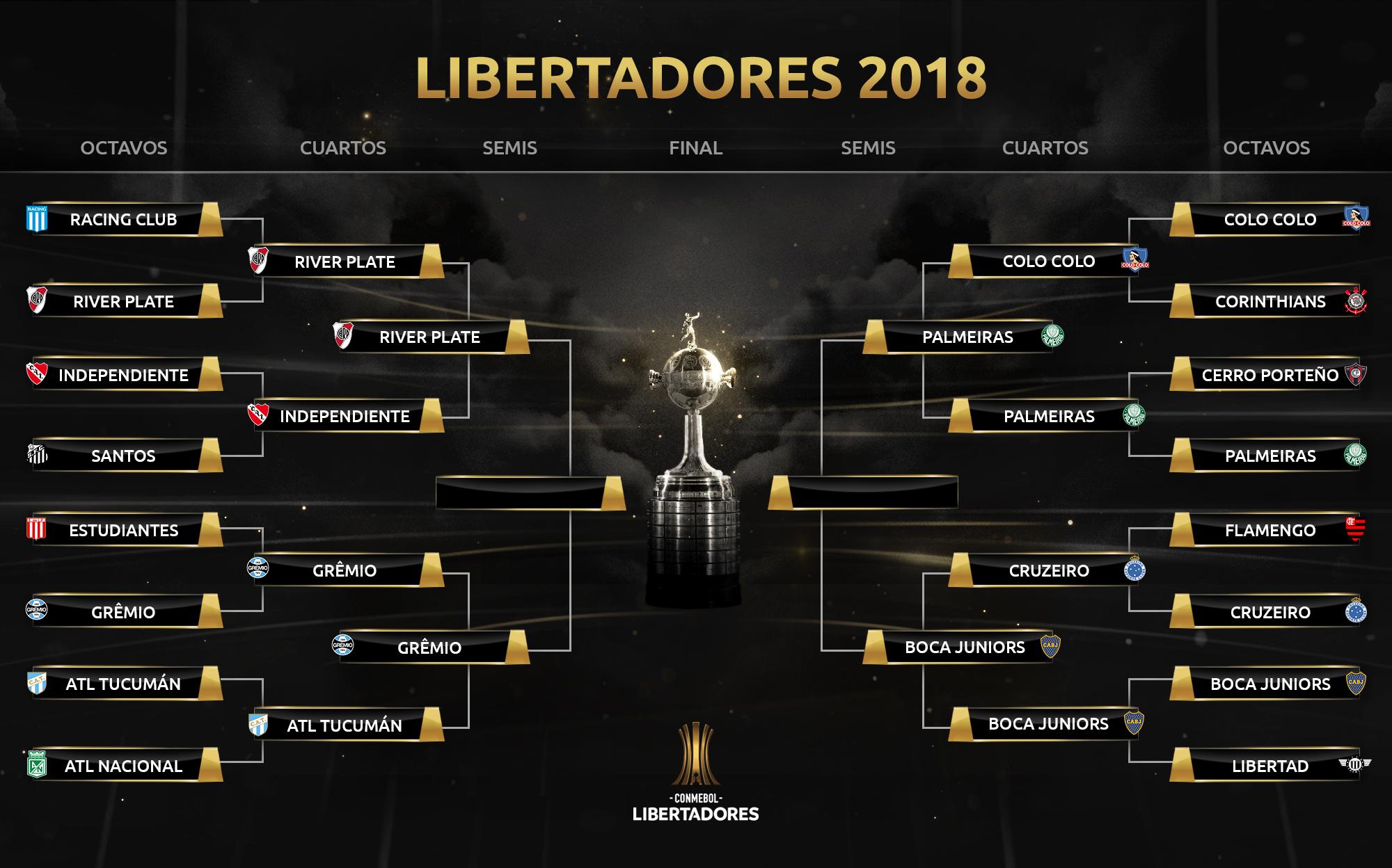 Llave Copa CONMEBOL Libertadores semifinales